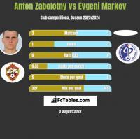 Anton Zabolotny vs Evgeni Markov h2h player stats