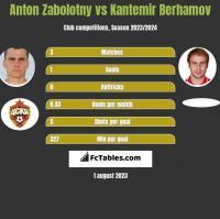 Anton Zabolotny vs Kantemir Berhamov h2h player stats