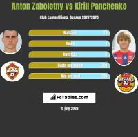 Anton Zabolotny vs Kirill Panchenko h2h player stats