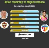Anton Zabolotny vs Miguel Cardoso h2h player stats
