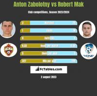 Anton Zabolotny vs Robert Mak h2h player stats