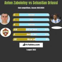 Anton Zabolotny vs Sebastian Driussi h2h player stats