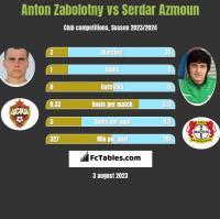 Anton Zabolotny vs Serdar Azmoun h2h player stats