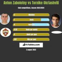Anton Zabolotny vs Tornike Okriashvili h2h player stats