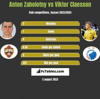 Anton Zabolotny vs Viktor Claesson h2h player stats
