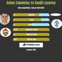Anton Zabolotny vs Daniil Lesovoy h2h player stats