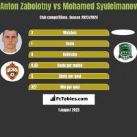 Anton Zabolotny vs Mohamed Syuleimanov h2h player stats