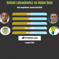 Antoni Łukasiewicz vs Adam Deja h2h player stats