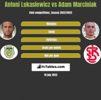 Antoni Łukasiewicz vs Adam Marciniak h2h player stats