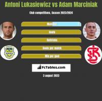 Antoni Lukasiewicz vs Adam Marciniak h2h player stats