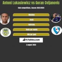 Antoni Łukasiewicz vs Goran Cvijanovic h2h player stats