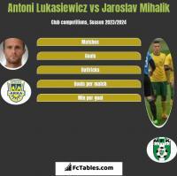 Antoni Łukasiewicz vs Jaroslav Mihalik h2h player stats