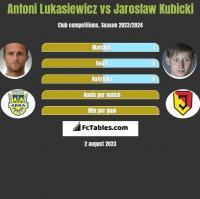 Antoni Lukasiewicz vs Jaroslaw Kubicki h2h player stats