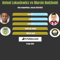 Antoni Łukasiewicz vs Marcin Budziński h2h player stats