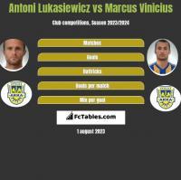 Antoni Lukasiewicz vs Marcus Vinicius h2h player stats