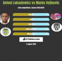 Antoni Lukasiewicz vs Marko Vejinovic h2h player stats
