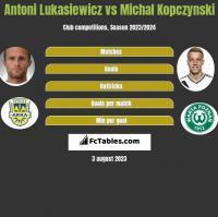 Antoni Lukasiewicz vs Michal Kopczynski h2h player stats