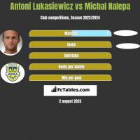 Antoni Łukasiewicz vs Michał Nalepa h2h player stats