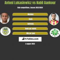 Antoni Lukasiewicz vs Nabil Aankour h2h player stats