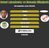 Antoni Łukasiewicz vs Nemanja Mihajlovic h2h player stats