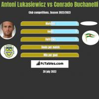 Antoni Łukasiewicz vs Conrado Buchanelli h2h player stats