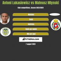 Antoni Łukasiewicz vs Mateusz Mlynski h2h player stats