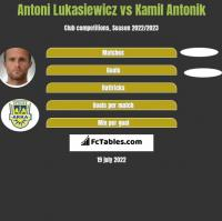 Antoni Łukasiewicz vs Kamil Antonik h2h player stats