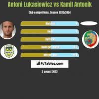 Antoni Lukasiewicz vs Kamil Antonik h2h player stats