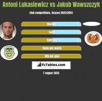 Antoni Łukasiewicz vs Jakub Wawszczyk h2h player stats