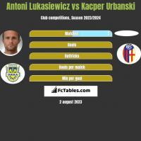 Antoni Łukasiewicz vs Kacper Urbanski h2h player stats