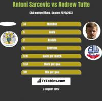 Antoni Sarcevic vs Andrew Tutte h2h player stats