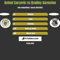Antoni Sarcevic vs Bradley Garmston h2h player stats