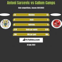 Antoni Sarcevic vs Callum Camps h2h player stats