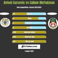 Antoni Sarcevic vs Callum McFadzean h2h player stats