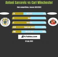 Antoni Sarcevic vs Carl Winchester h2h player stats
