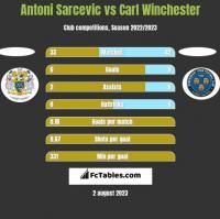 Antoni Sarcevic vs Carl Winchester h2h player stats
