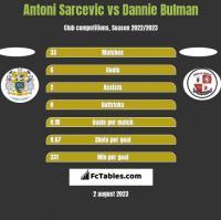 Antoni Sarcevic vs Dannie Bulman h2h player stats