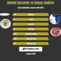 Antoni Sarcevic vs Danny Guthrie h2h player stats