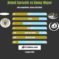 Antoni Sarcevic vs Danny Mayor h2h player stats
