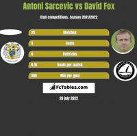 Antoni Sarcevic vs David Fox h2h player stats