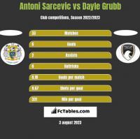 Antoni Sarcevic vs Dayle Grubb h2h player stats