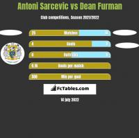Antoni Sarcevic vs Dean Furman h2h player stats