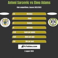 Antoni Sarcevic vs Ebou Adams h2h player stats
