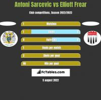 Antoni Sarcevic vs Elliott Frear h2h player stats