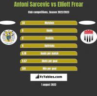 Antoni Sarcevic vs Elliott Frear h2h player stats