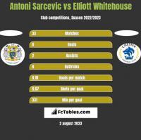 Antoni Sarcevic vs Elliott Whitehouse h2h player stats