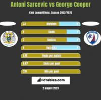 Antoni Sarcevic vs George Cooper h2h player stats