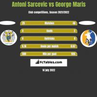 Antoni Sarcevic vs George Maris h2h player stats