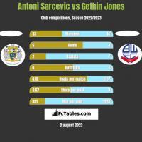 Antoni Sarcevic vs Gethin Jones h2h player stats