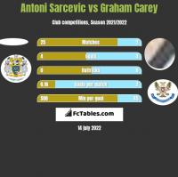 Antoni Sarcevic vs Graham Carey h2h player stats